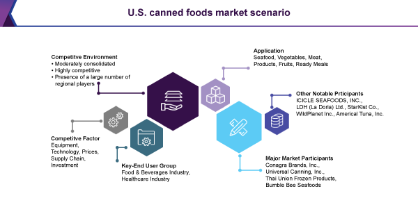 U.S. canned foods market report