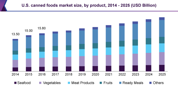 U.S. canned foods market