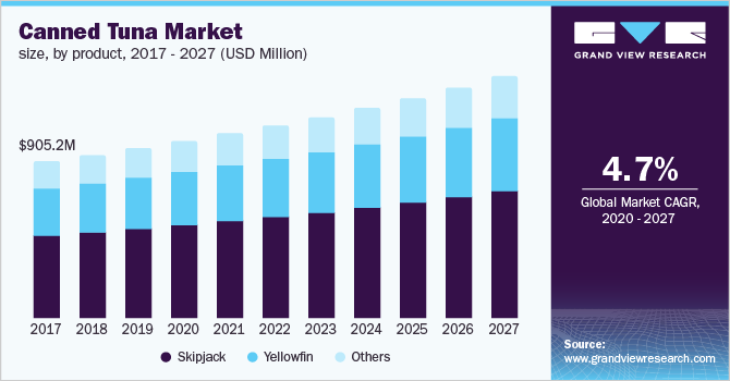 The U.S. canned tuna market size