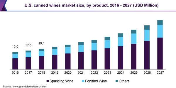 U.S. canned wines market size, by product, 2016 - 2027 (USD Million)