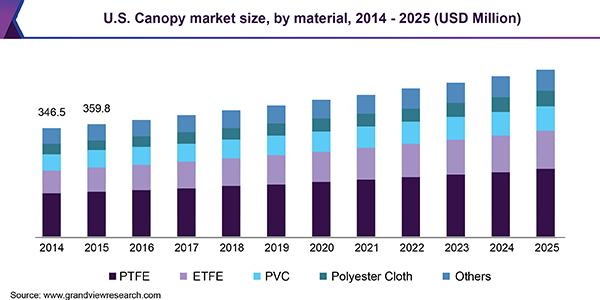 U.S. Canopy Market Size, By Material, 2014 - 2025 (USD Million)
