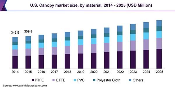 U.S. Canopy Market Size, By Material, 2014 - 2025 (USD Million)