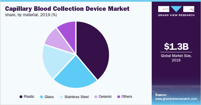 U.S. capillary blood collection devices market share, by material, 2017 (%)