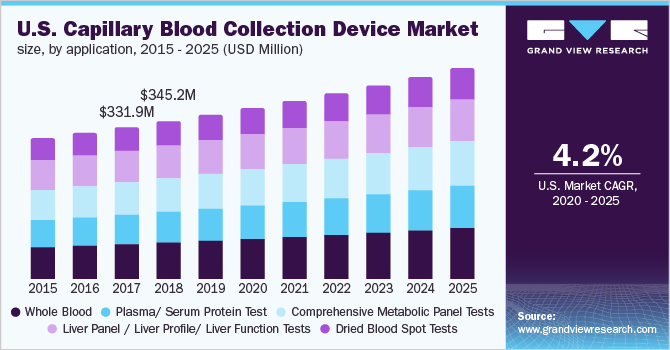 U.S. capillary blood collection devices market size, by application, 2014 - 2025 (USD Million)