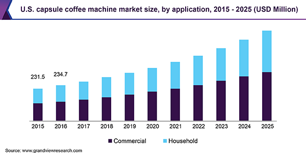 U.S. capsule coffee machine market size, by application, 2015 - 2025 (USD Million)