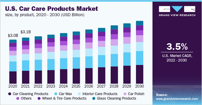 The U.S. car care products market size, by product, 2016 - 2027 (USD Billion)