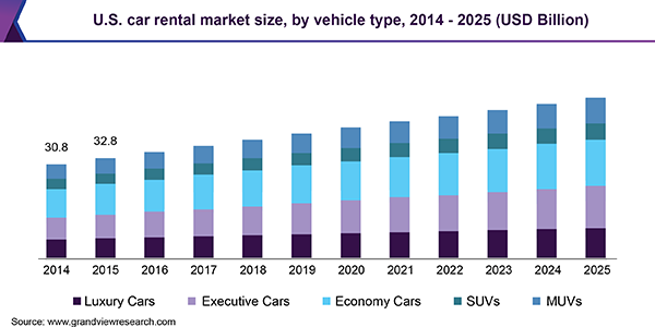 Global Car Rental Market Size & Share | Industry Analysis