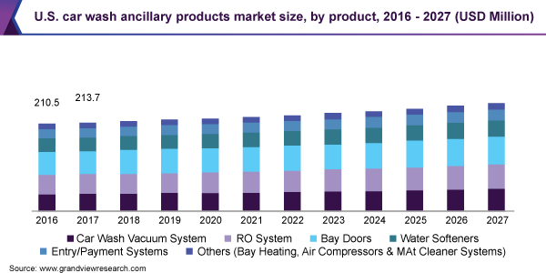 U.S. car wash ancillary products market size, by product, 2016 - 2027 (USD Million)