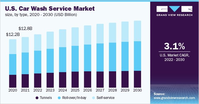 U.S. car wash service market size, by type, 2015 - 2025 (USD Billion)