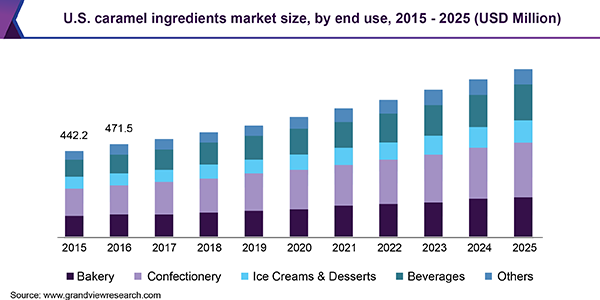 U.S. caramel ingredients market size, by end use, 2015 - 2025 (USD Million)