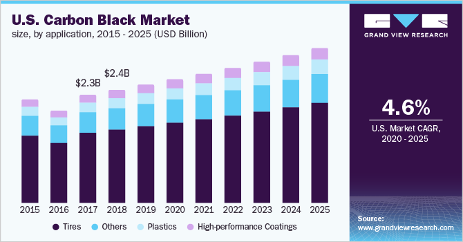 Carbon Black Market Size & Share | Industry Report, 2019-2025