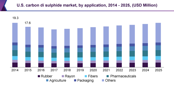 U.S. carbon disulfide market, by application, 2014 - 2025, (USD Million)