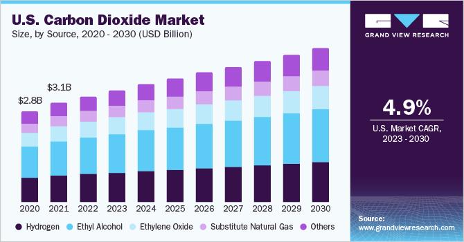 U.S. carbon dioxide Market size