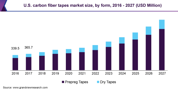 U.S. carbon fiber tapes market size, by form, 2016 - 2027 (USD Million)