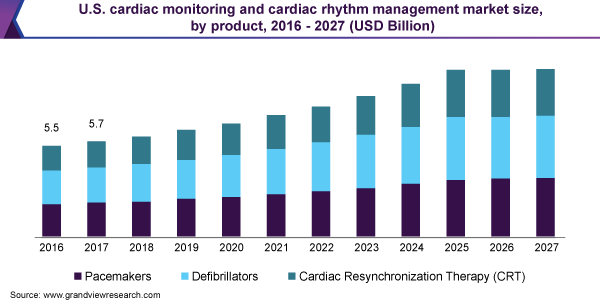 U.S. cardiac monitoring and cardiac rhythm management market size