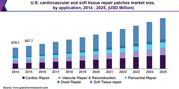 U.S. cardiovascular and soft tissue repair patches market