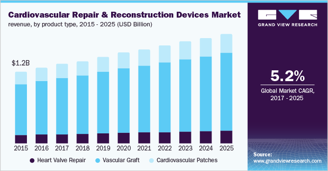 U.S. cardiovascular repair and reconstruction devices market revenue by product type, 2014 - 2025 (USD Million)