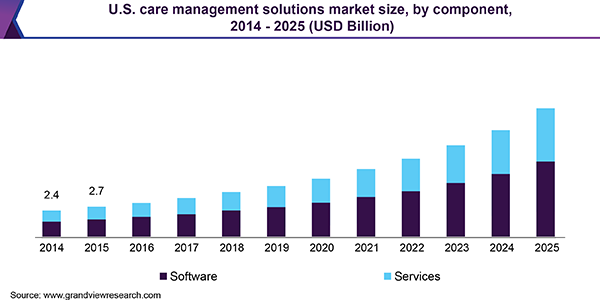 U.S. care management solutions market size, by component, 2014 - 2025 (USD Billion)
