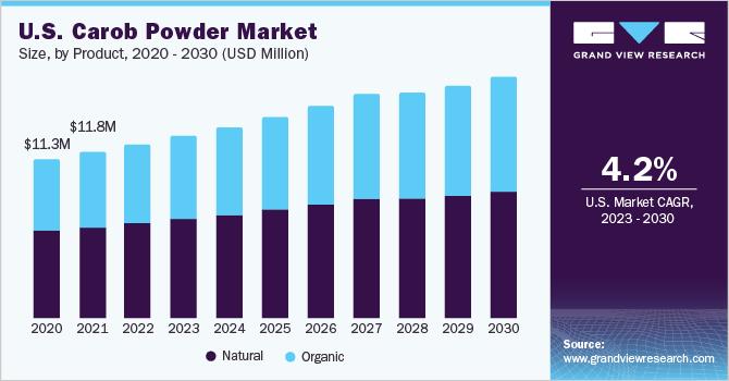 U.S. carob powder market size, by product, 2016 - 2027 (USD Million)