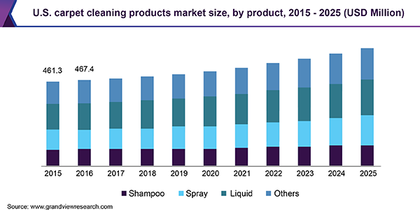 U.S. carpet cleaning products market