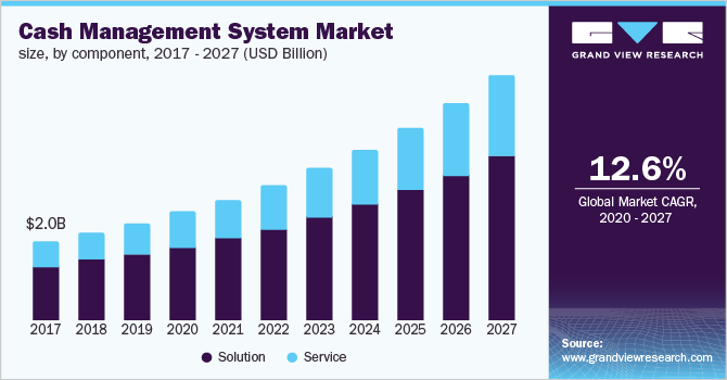 U.S. cash management system market size, by component, 2016 - 2027 (USD Billion)