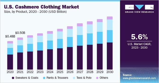 U.S. Cashmere clothing market size, by product, 2015 - 2025 (USD Billion)