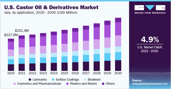 U.S. castor oil & derivatives market