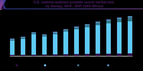 U.S. castrate-resistant prostate cancer market size, by therapy, 2016 - 2027 (USD Billion)