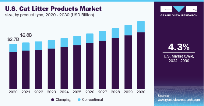 U.S. cat litter products market