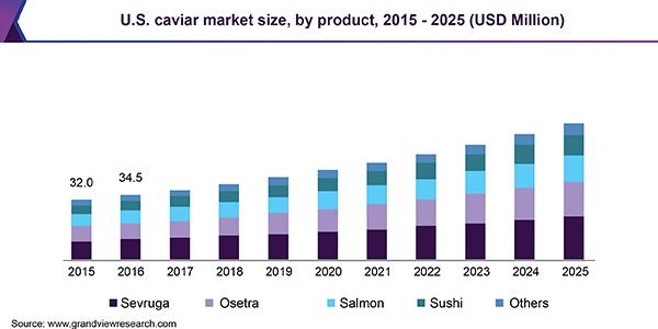 U.S. caviar market