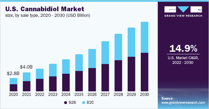 U.S. CBD market size, by distribution channel, 2016 - 2028 (USD Million)