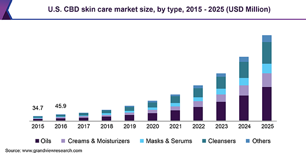 U.S. CBD skin care market size, by type, 2015 - 2025 (USD Million)