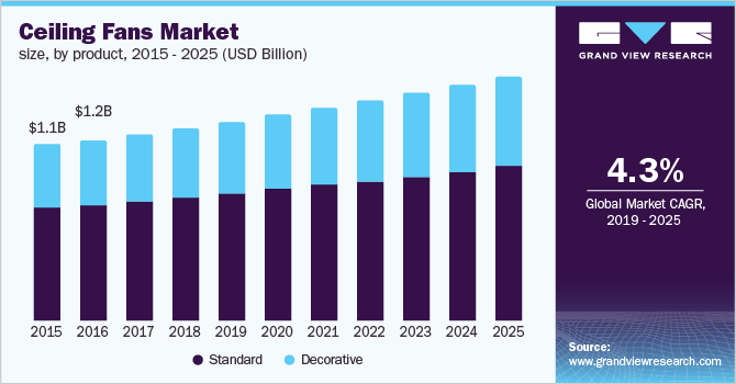 Ceiling Fans Market Size Share Trends Industry Report 2019 2025