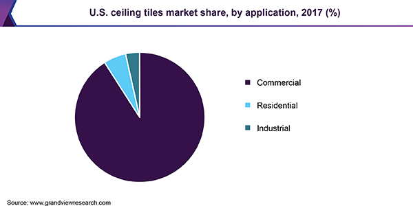 U.S. ceiling tiles market share