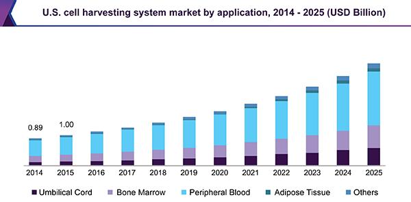U.S. cell harvesting system market by application, 2014 - 2025 (USD Billion)