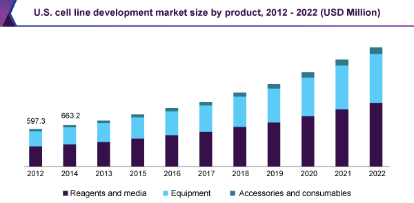 U.S. cell line development market