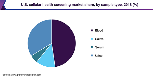 U.S. cellular health screening market