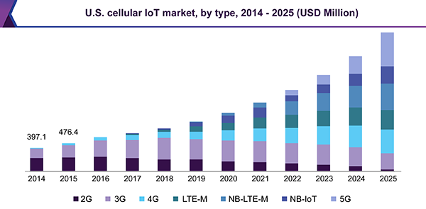 U.S. cellular IoT market, by type, 2014 - 2025 (USD Million)
