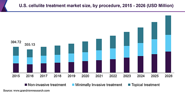 U.S. cellulite treatment Market size