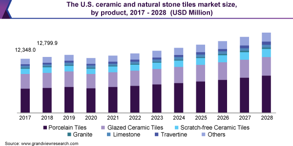 The U.S. ceramic and natural stone tiles market size, by product, 2017 - 2028 (USD Million)
