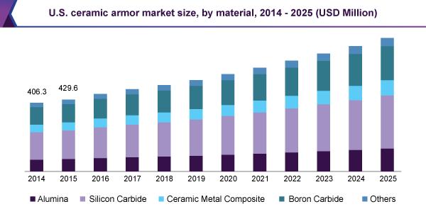 Ceramic Armor Market Is Poised To Reach Around 3 04