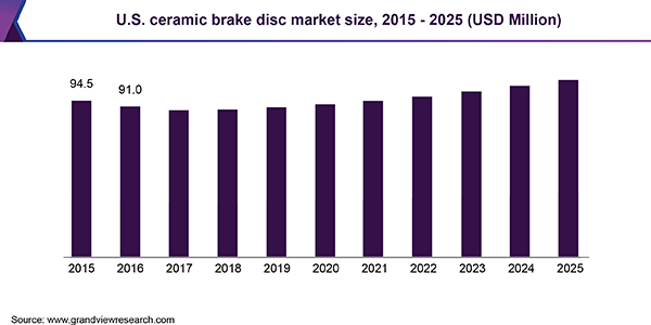 U.S. ceramic brake disc market