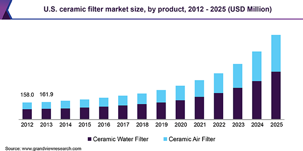 Ceramic Filter Market Size & Share | Industry Trends Report, 2019-2025