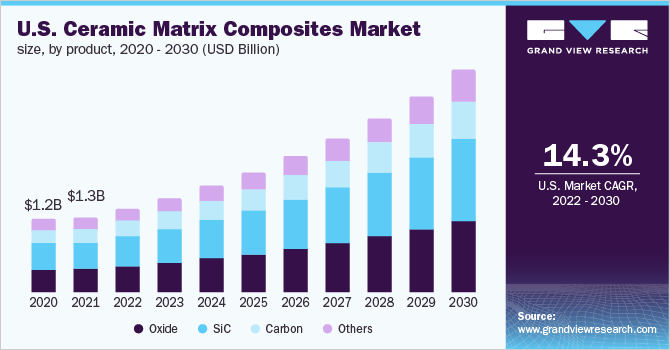 U.S. ceramic matrix composites market