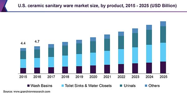 U.S. ceramic sanitary ware market size, by product, 2015 - 2025 (USD Billion)