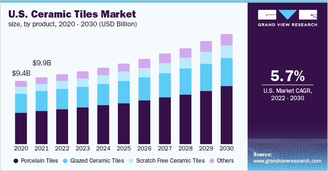 Ceramic Tiles Market Size Research Industry Trend Report 2012 2022