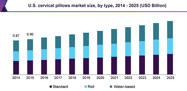 U.S. cervical pillows market