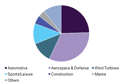 latest reports marine composites market 2014 The advanced polymer composites market research report provides market size, share, growth, trends, demand, forecast and company profiles the global advanced polymer composites market is segmented by raw material, application, end-user & region.