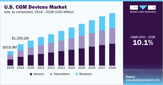U.S. CGM devices market