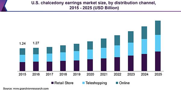 U.S. chalcedony earrings market